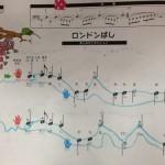 音符の玉と玉を線で結んで、音の移り変わりや、音形を意識させる活動